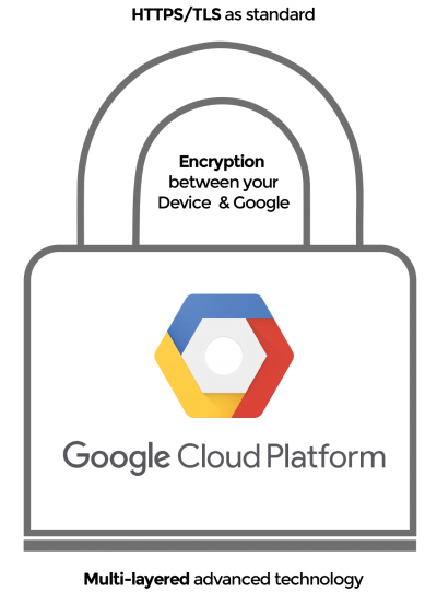Integrations-are-Secured-using-the-Google-Cloud-Platform-Ensuring-Cloud-Data-Exchange-Protects-your-Business-Data